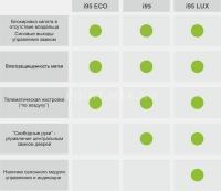 сравнительная таблица иммобилайзеров серии i95